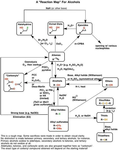 Reactions of Alcohols [With Reaction Map PDF] | Chemie