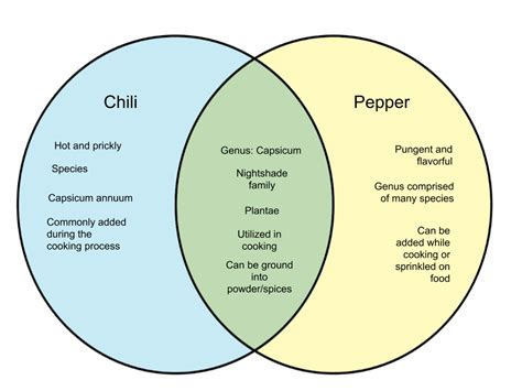 Difference Between Chilis and Peppers - WHYUNLIKE