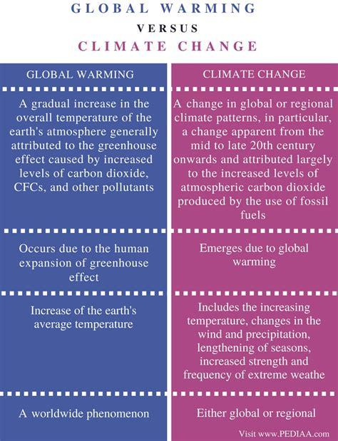 Difference Between Global Warming and Climate Change